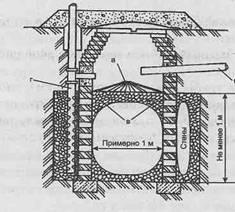 Канализация и очистные сооружения - Фильтрующий колодец