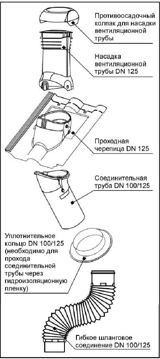 Натуральная черепица Braas - Комплект проходной черепицы