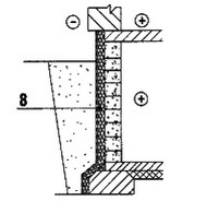 Утепление подвалов и фундаментов - Капилярные подсос