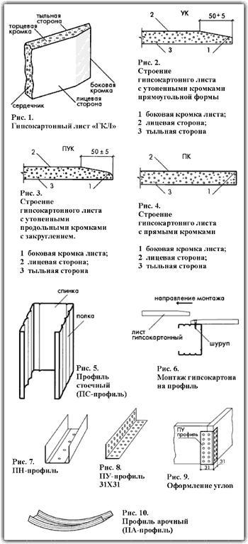 Перегородки и стены из гипсокартона - Профиля