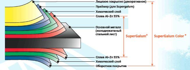 Что такое алюмоцинк?