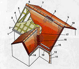 Инструкция по монтажу металлочерепицы - План крыши