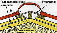 Инструкция по монтажу металлочерепицы - Использование гидроизоляции и утепления