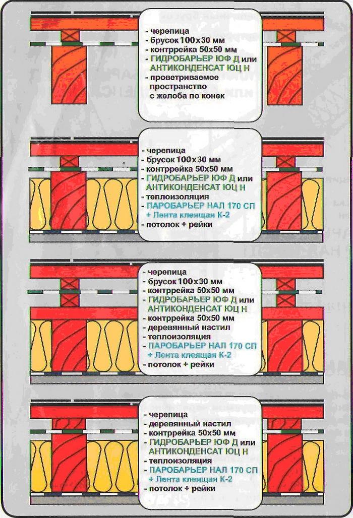 Инструкция по монтажу металлочерепицы - Рекомендуемые структуры скатной кровли