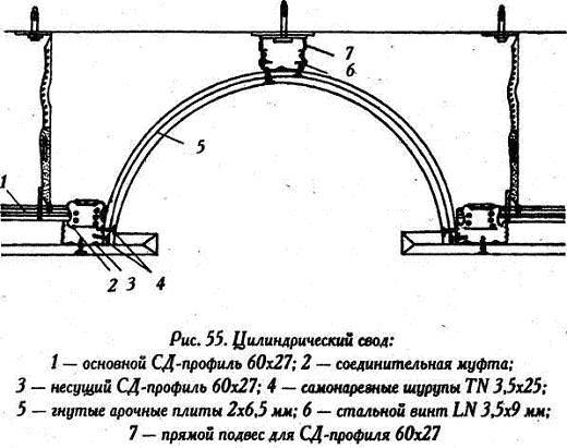 Гипсокартон. Работа с гипсокартоном - Цилиндрический свод