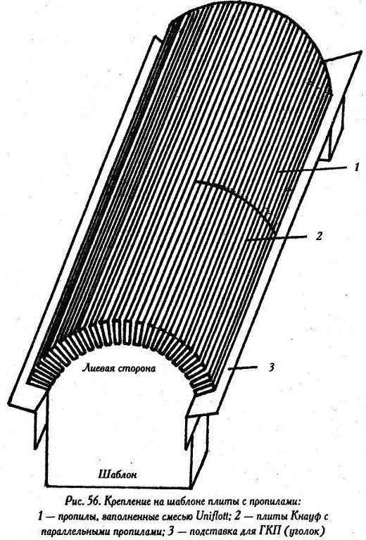 Гипсокартон. Работа с гипсокартоном - Крепление на шаблоне плиты с пропилами